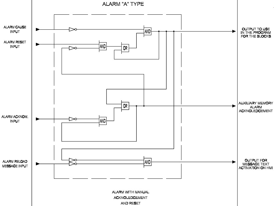 Schema logico di un allarme