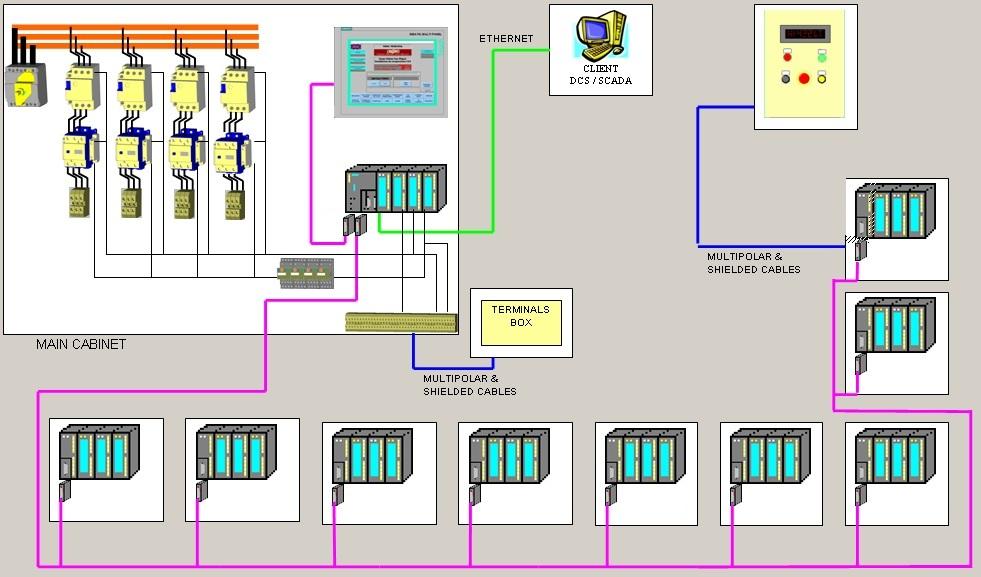 Struttura a blocchi di un PLC